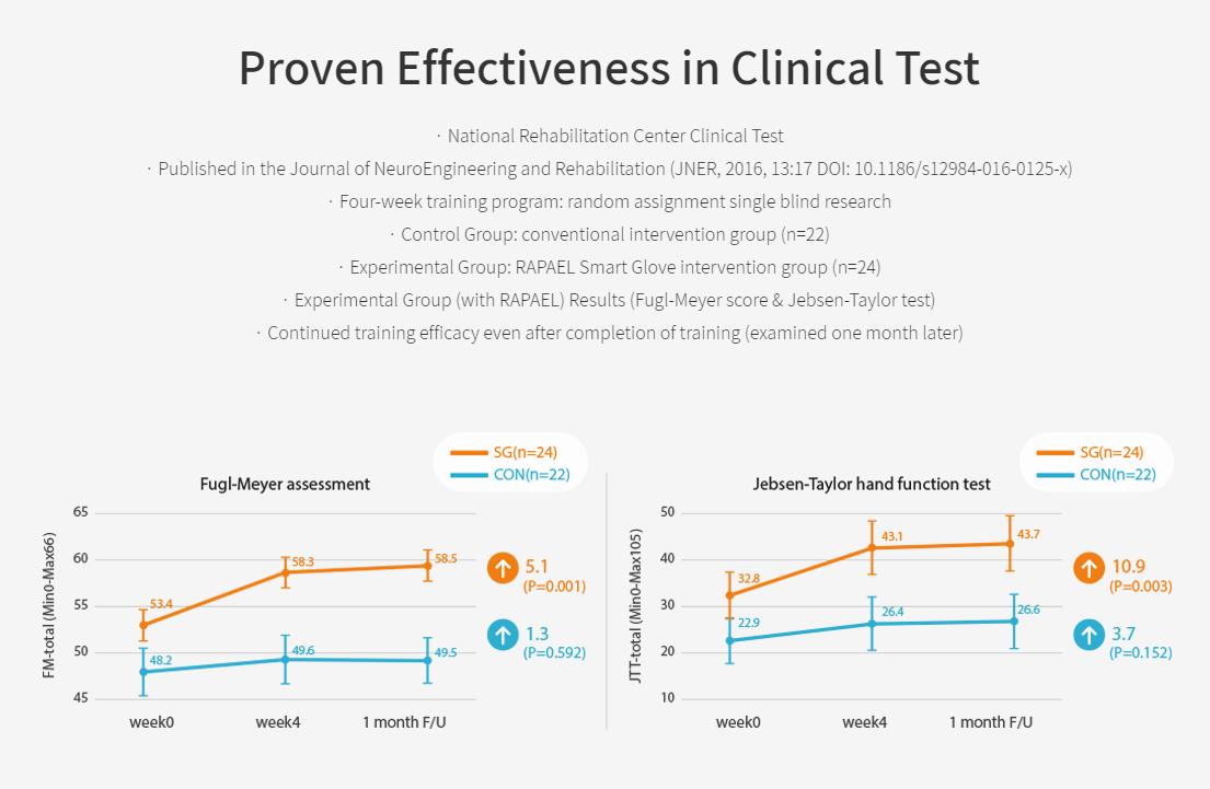 Fugl-Meyer-and-Jebsen_Taylor_Clinical-Test