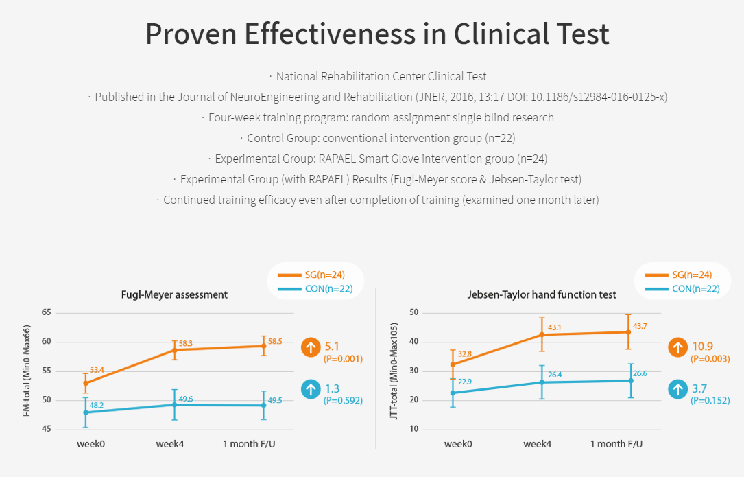 Proven-Effectiveness-in-Clinical-Test