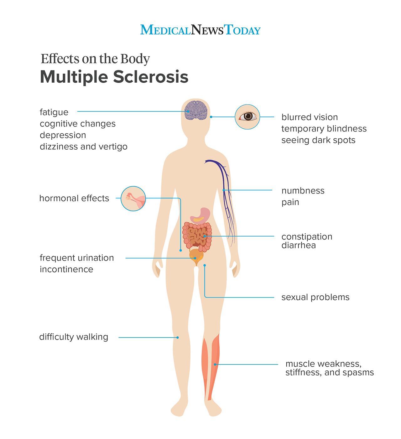MS-symptoms