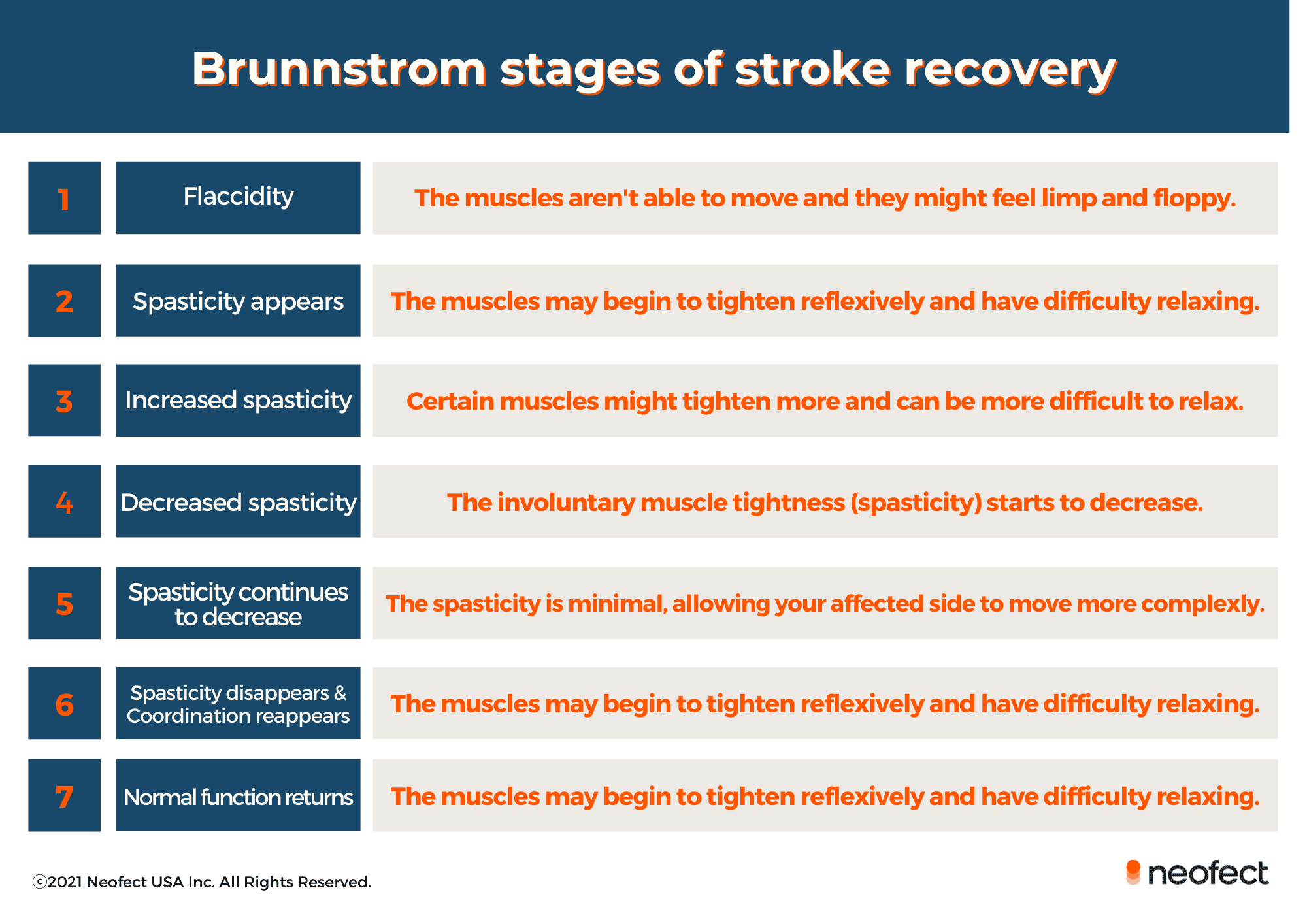 Brunnstrom-stages-of-stroke-recovery-by-neofect