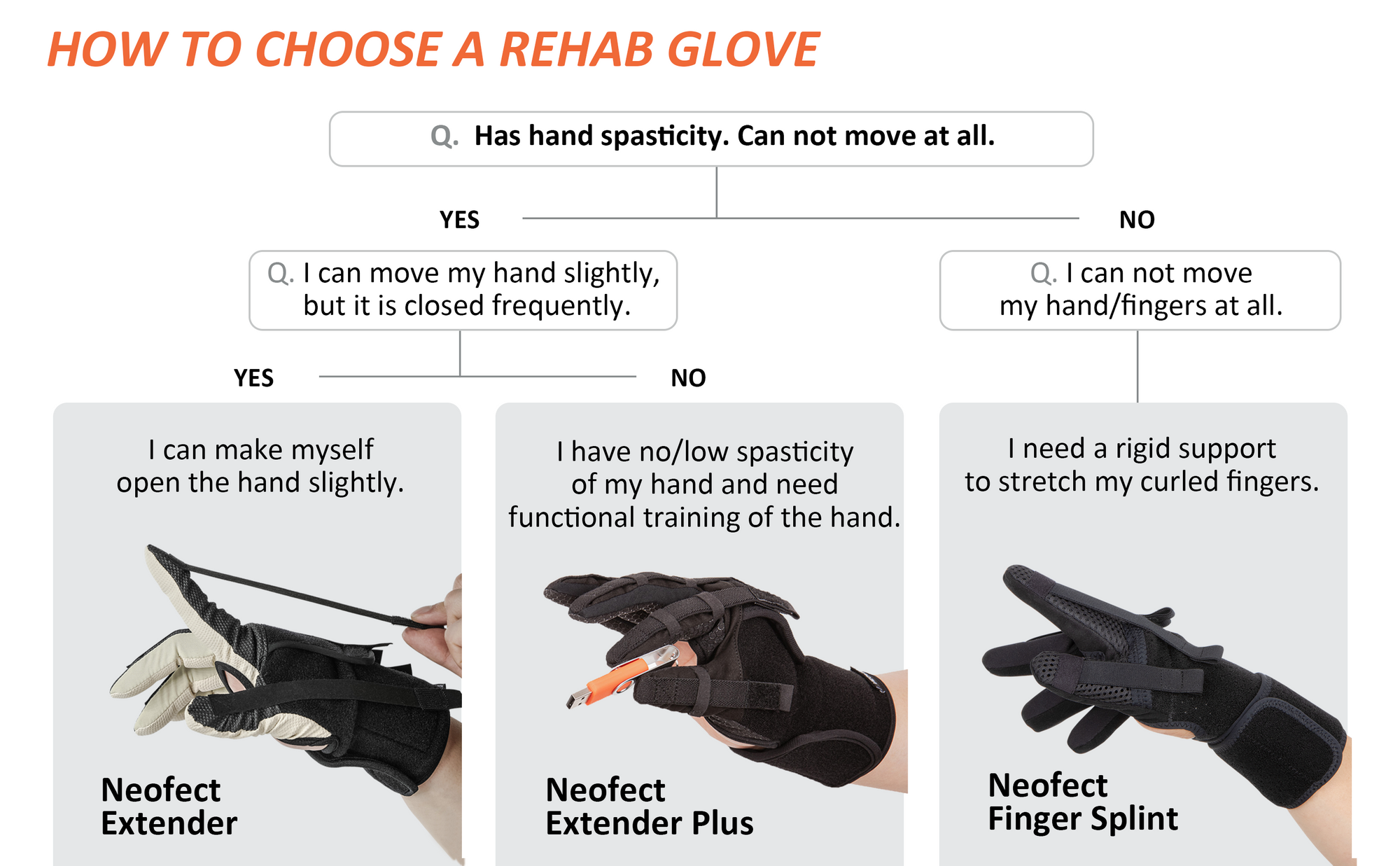 How to choose hand rehab glove for those who has hand spasticity